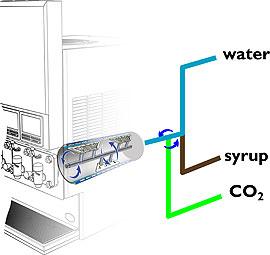 frozen-drink-machine-innovation--inline-carbonation
