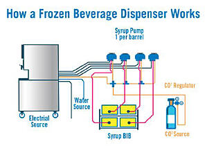 how-frozen-beverage-dispenser-works