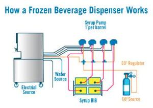 how-frozen-beverage-dispenser-works