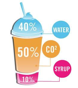 frozen-beverage-dispenser--frozen-beverage-drink-composition
